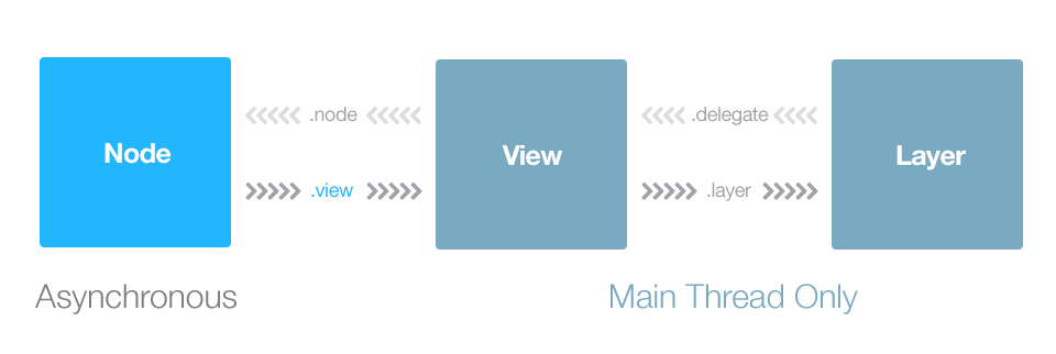 Node - View - Layer